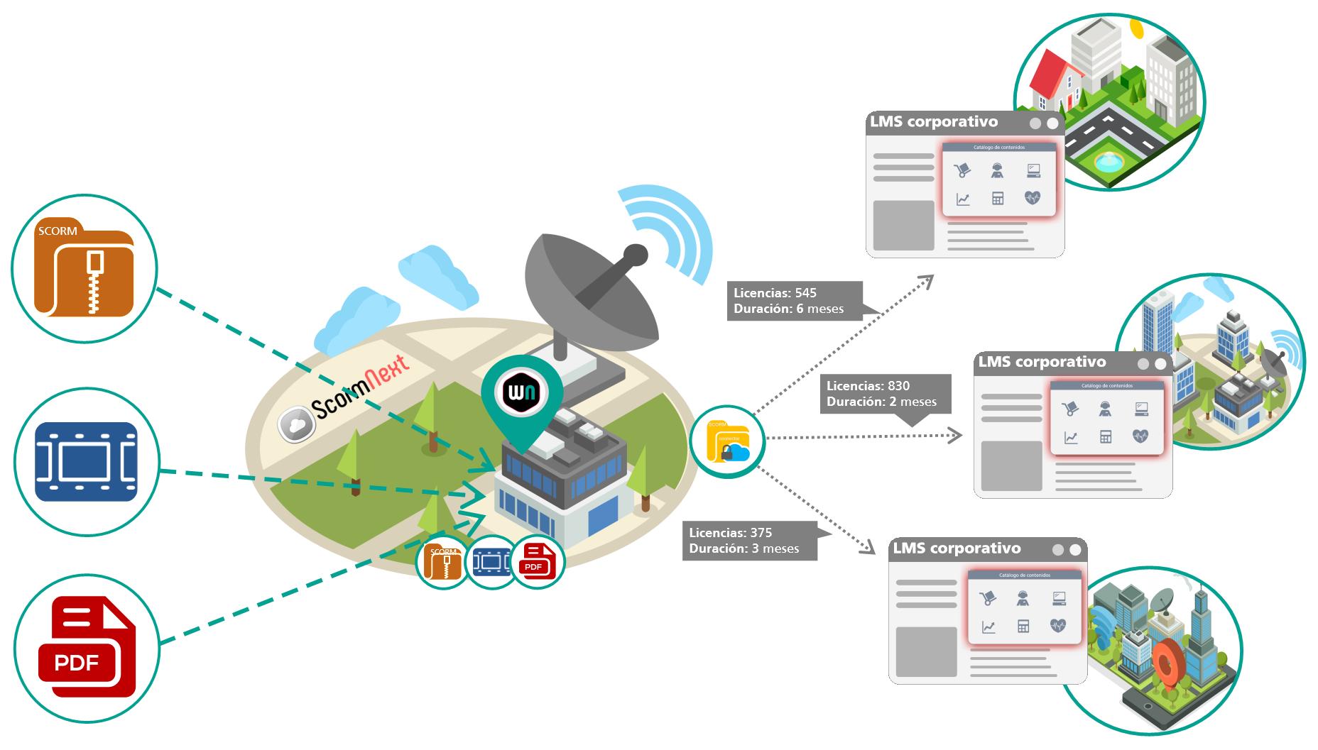 Esquema de distribución de contenidos e-learning a través de conectores scorm