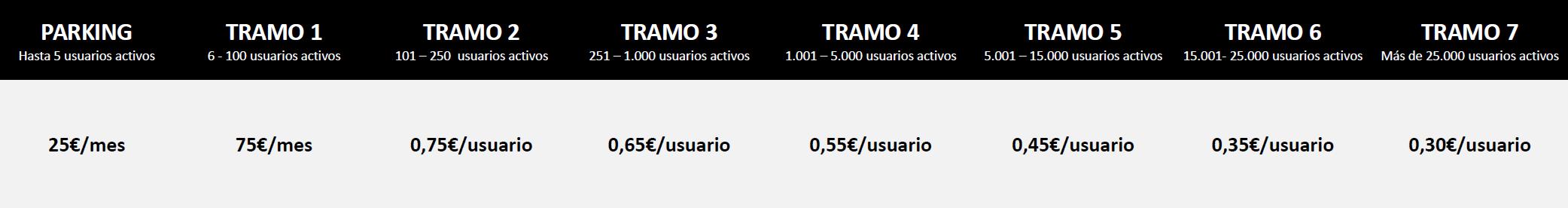 SCORM CLOUD - Tarifas por usuarios activos