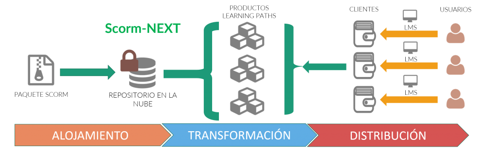 Esquema de distribución de contenido SCORM cloud